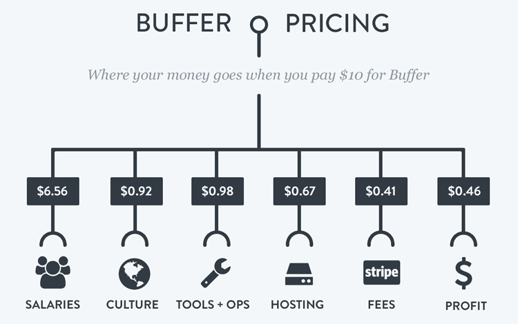 Buffer Transparent Pricing