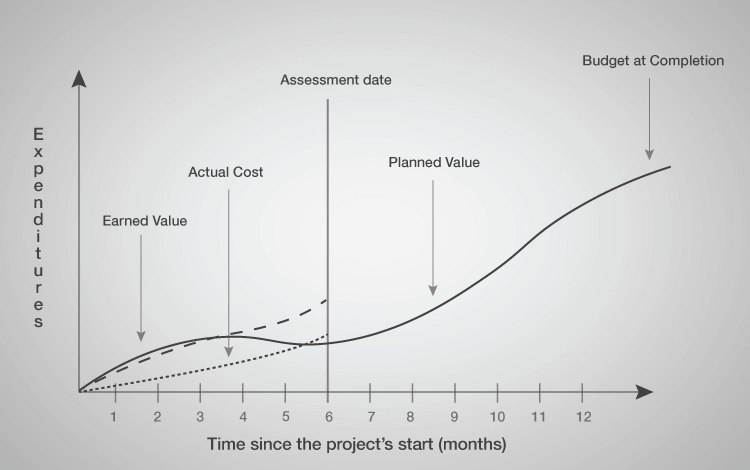 16 Essential Product KPIs planned Value