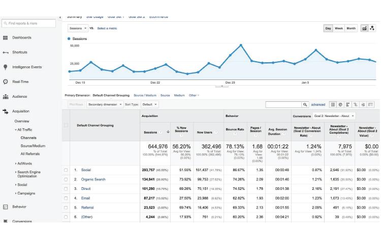 business tools Google Analytics