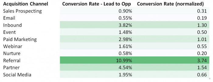 marketing channel conversion