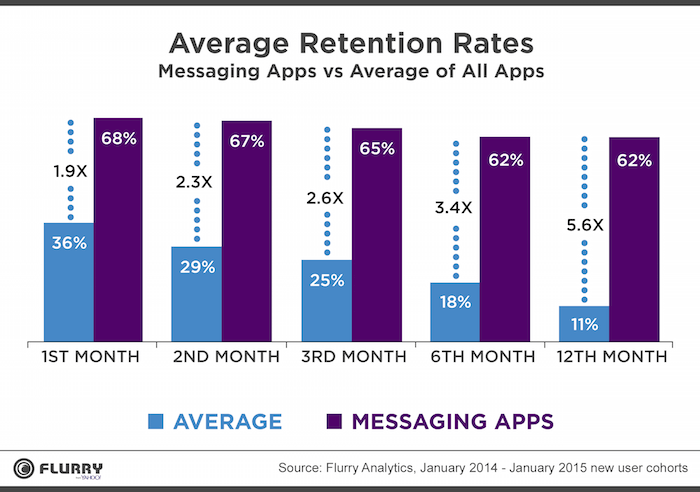 marketing kpi retention rate