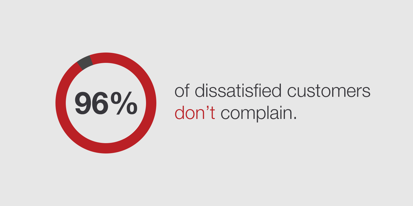 Customer Satisfation Statistics