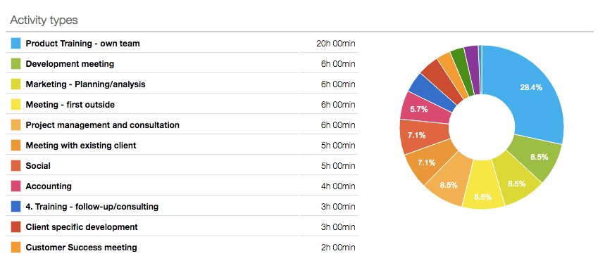 work report results