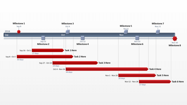 how to create a project management timeline guide scoro