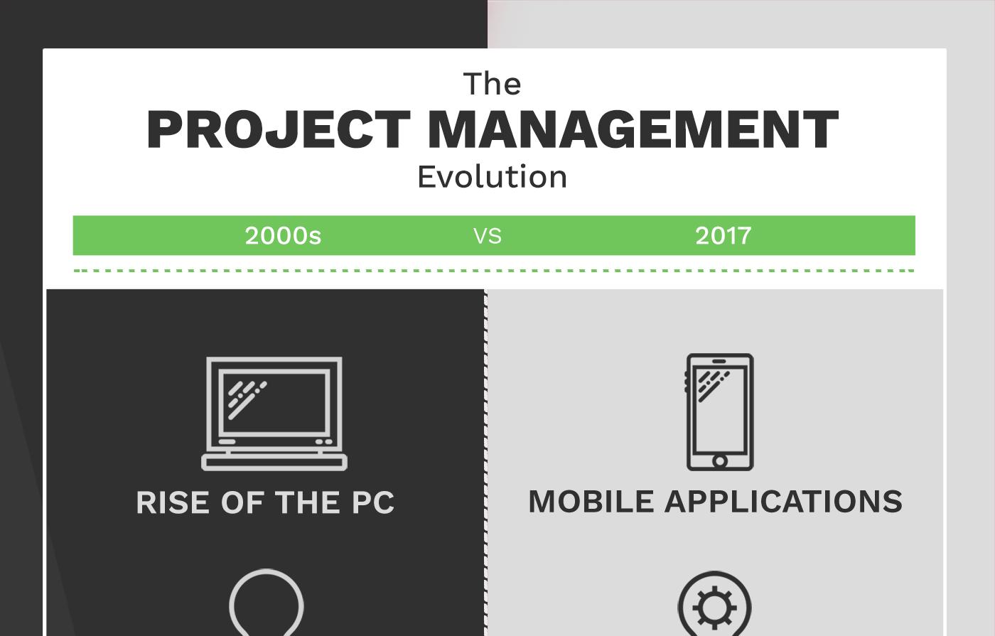 Scoro Infographic - Project Management