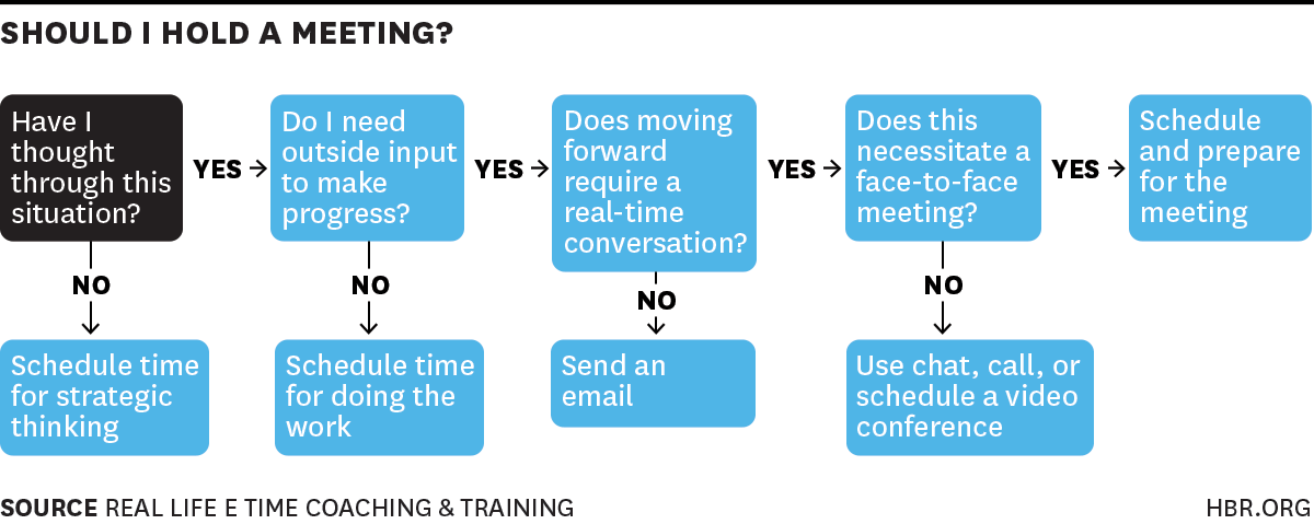 meeting decision tree