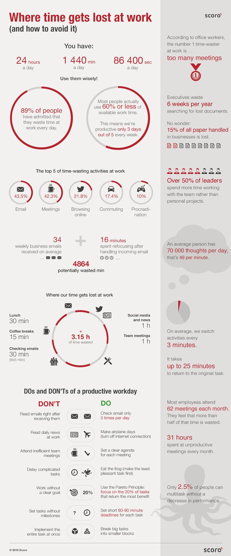 Scoro Infographic