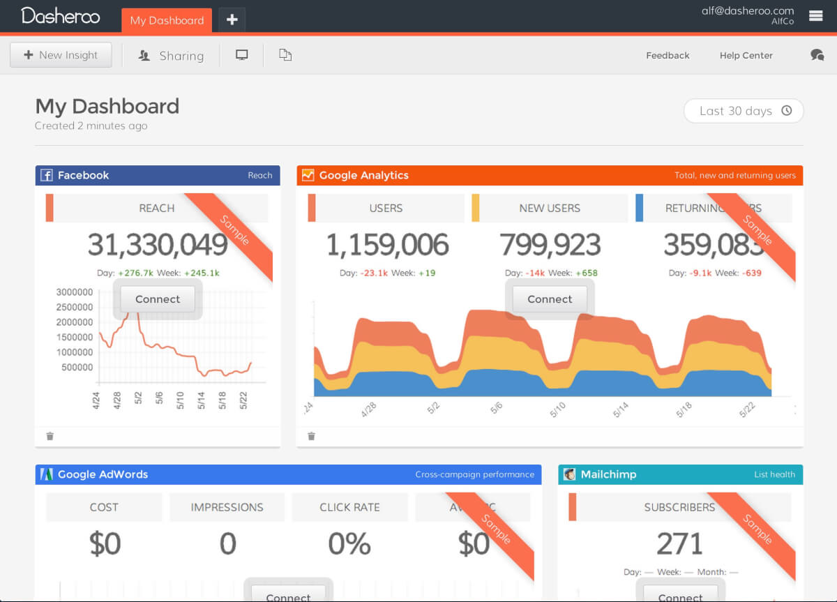 22 Best KPI Dashboard Software & Tools (Reviewed) | Scoro