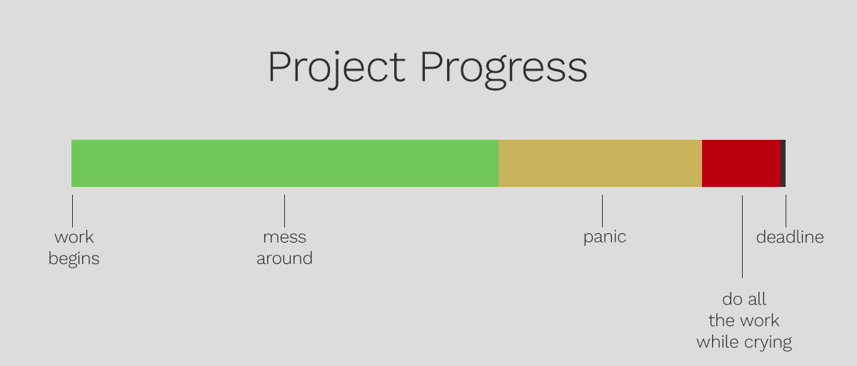 project progress visual