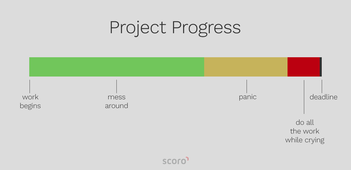 Project Progress Timeline