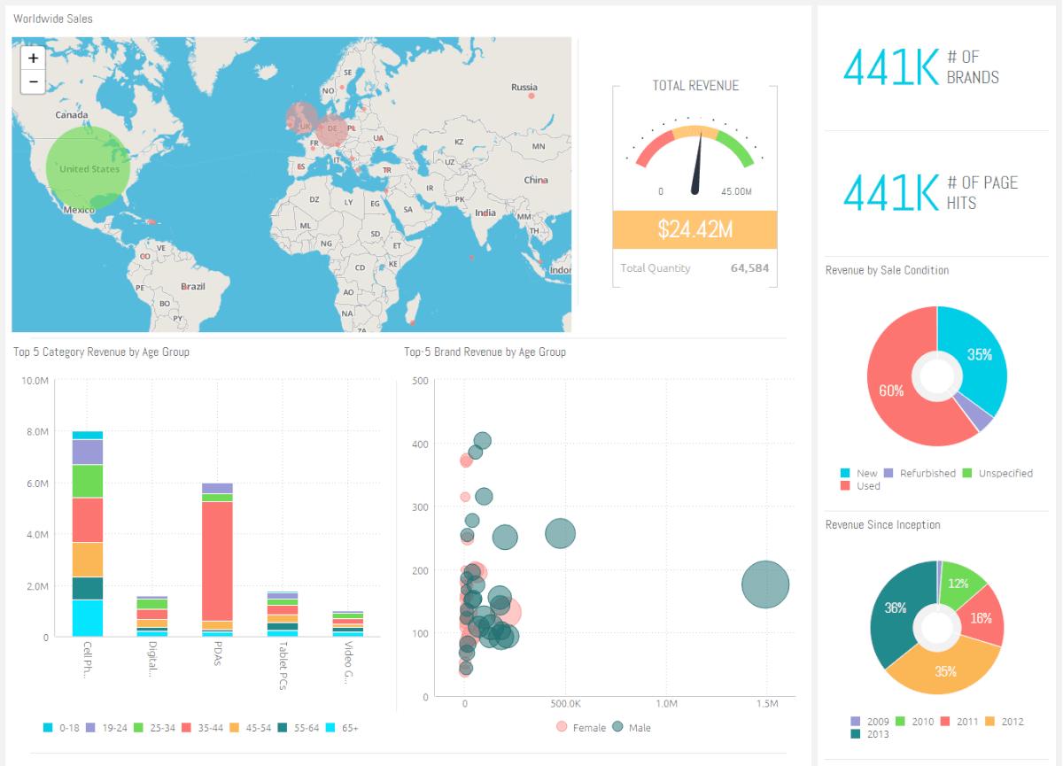 22 Best KPI Dashboard Software & Tools (Reviewed) | Scoro