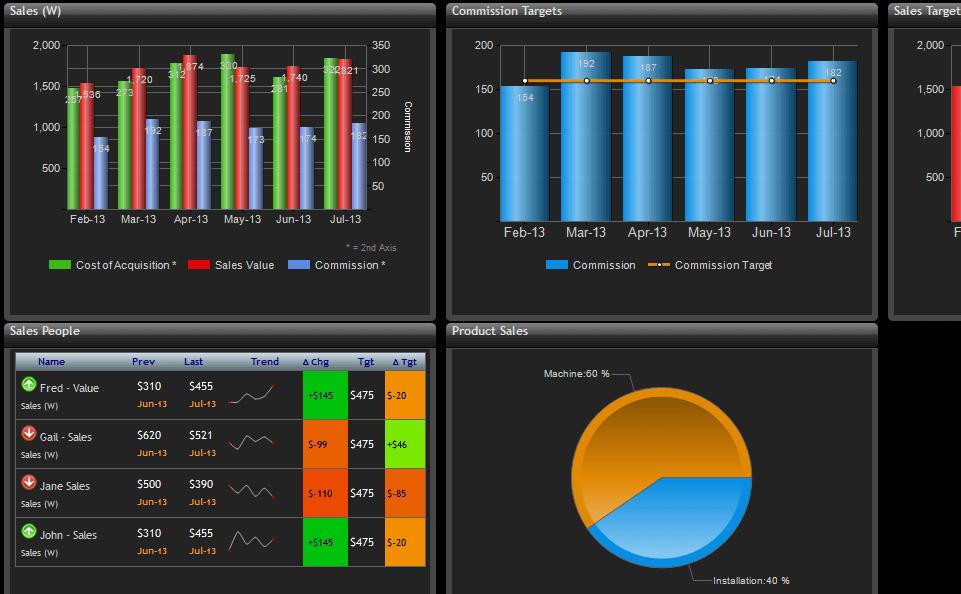 22 Best KPI Dashboard Software & Tools (Reviewed)   Scoro