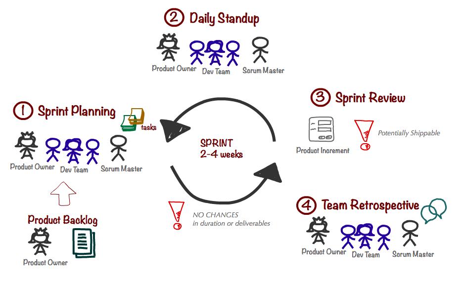 project management sprints