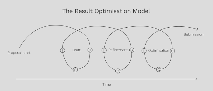 result optimisation model
