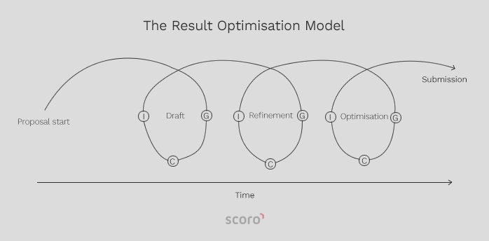 result-optimisation-model