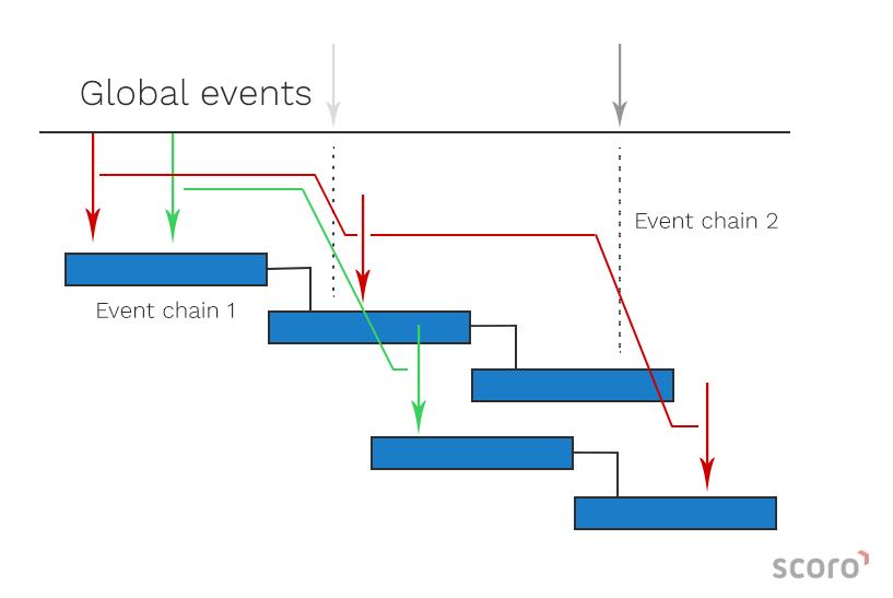Event Chain Methology