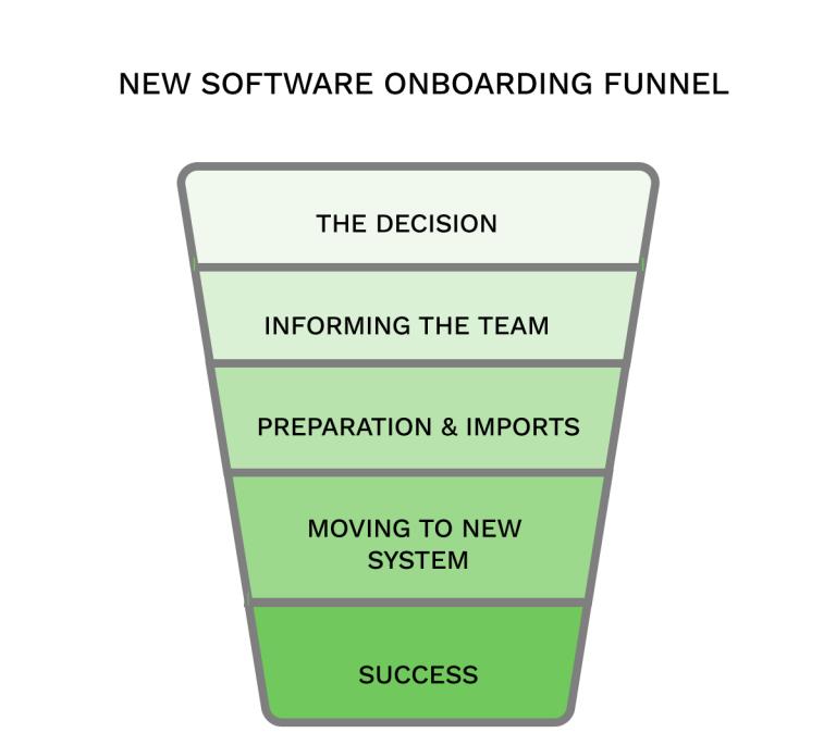 New Software Onboarding Funnel Scoro