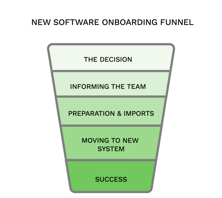 New Software Onboarding Funnel