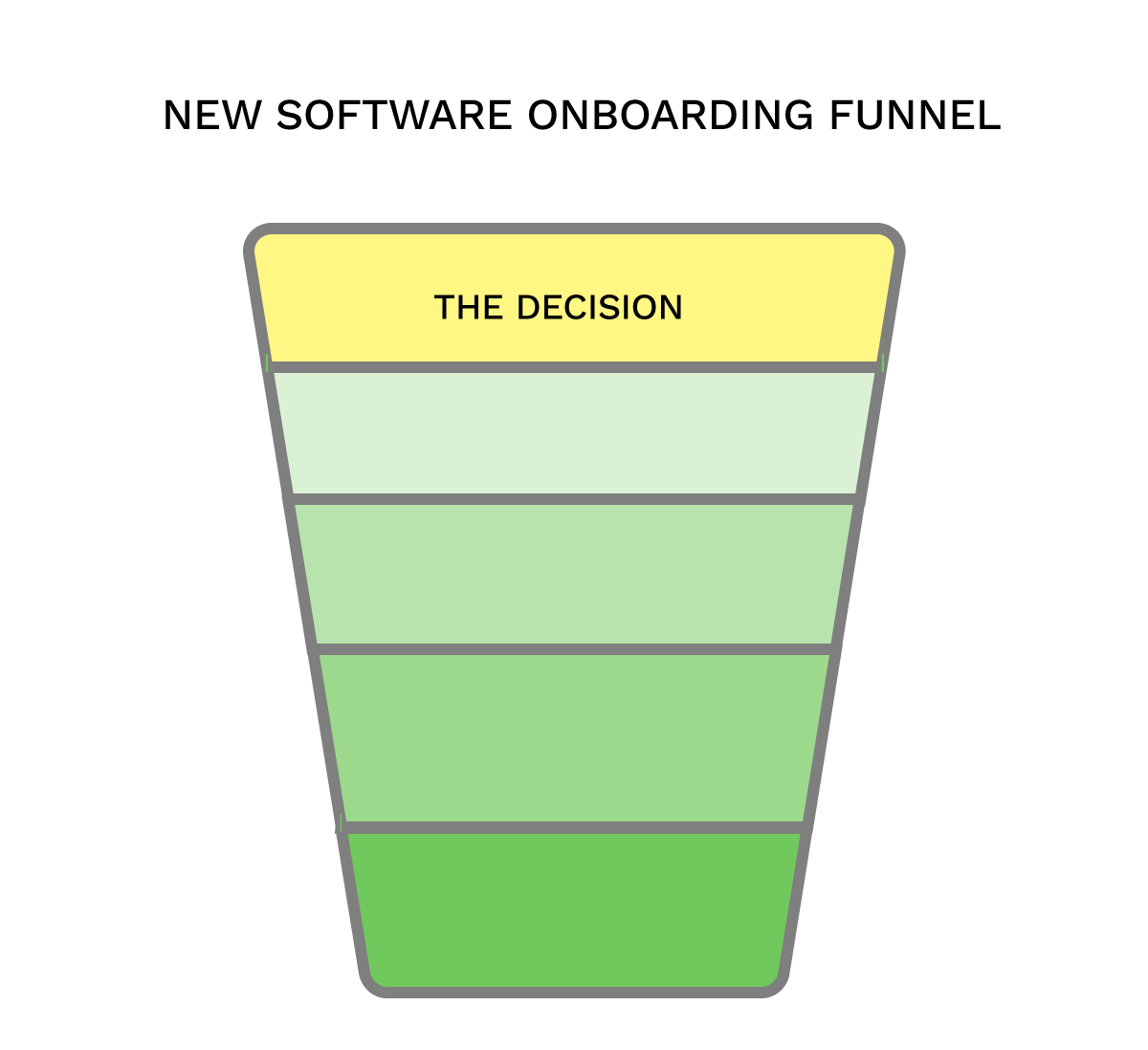 The decision of onboarding funnel