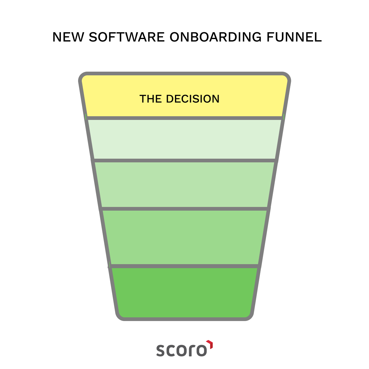 new software onboarding funnel decision