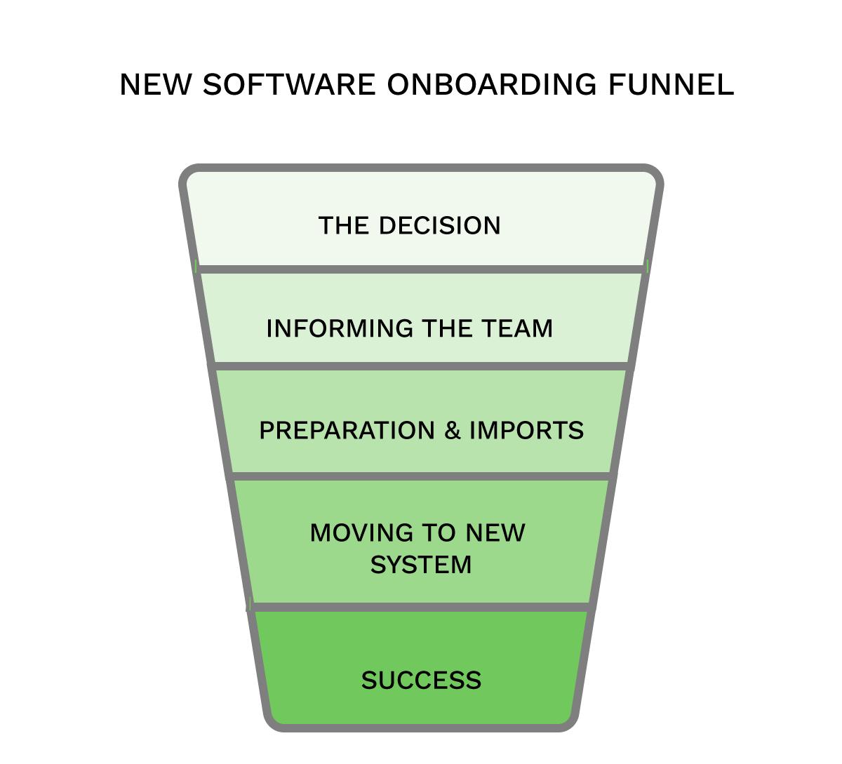 Scoros onboarding funnel graph