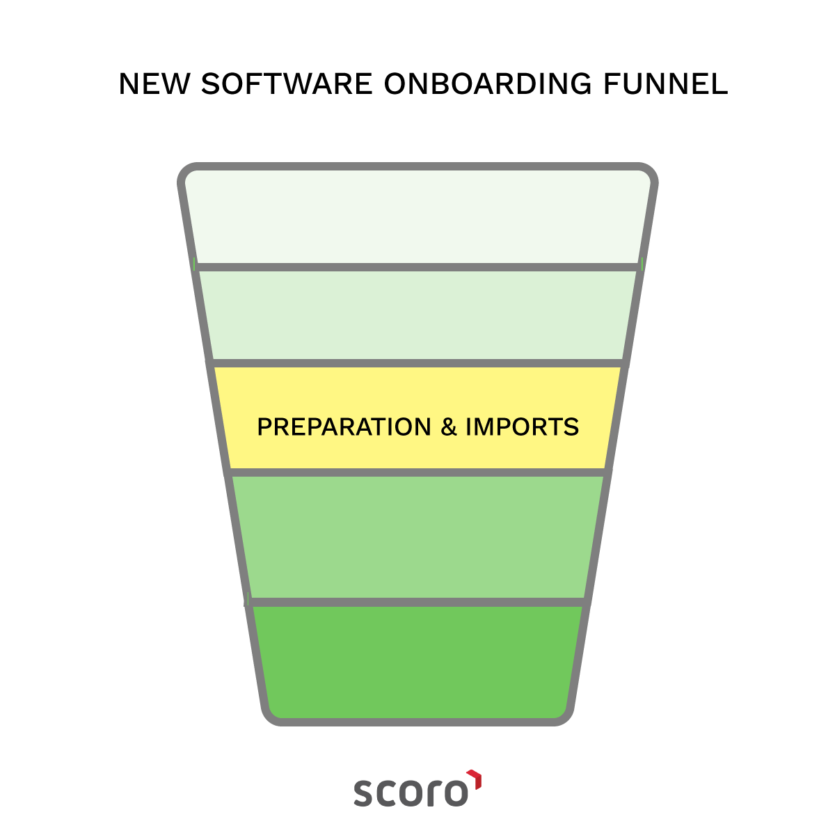 new software onboarding funnel imports