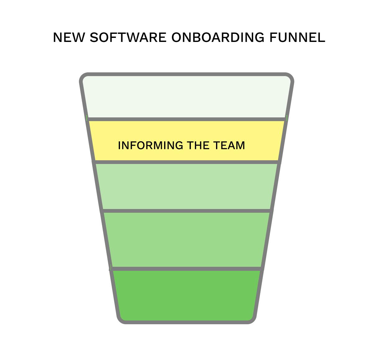 Imforming team step of onboarding
