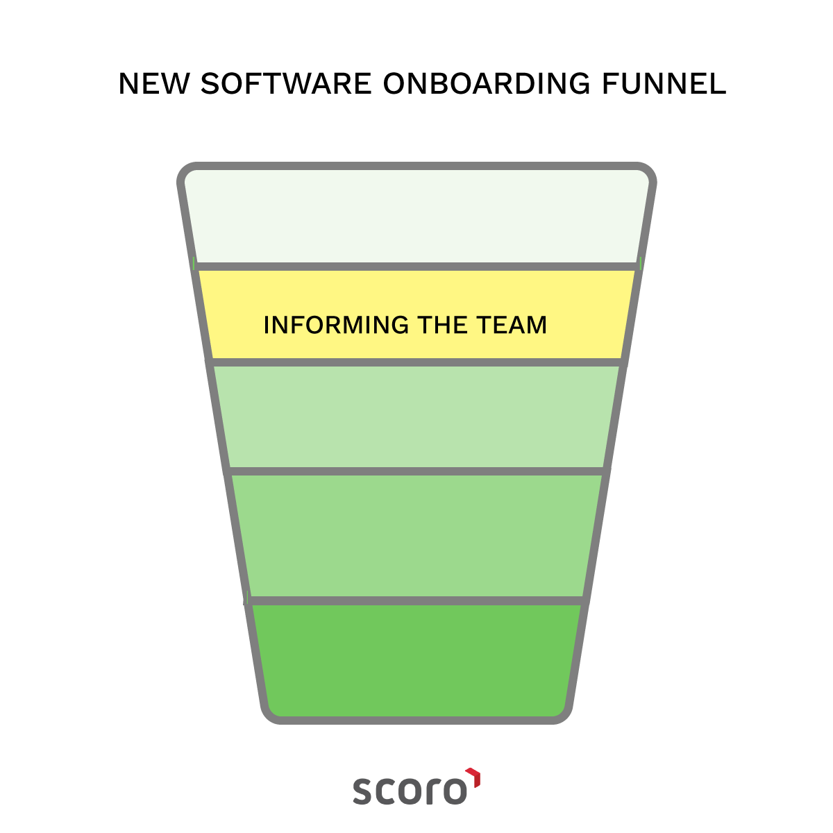new software onboarding funnel informing team
