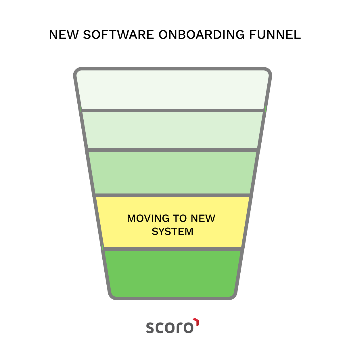 new software onboarding funnel moving to new system