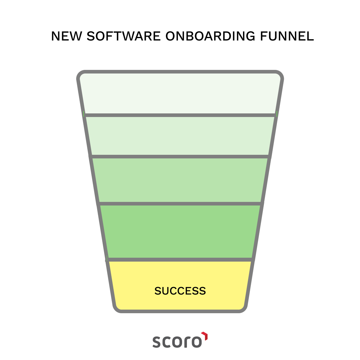 new software onboarding funnel success