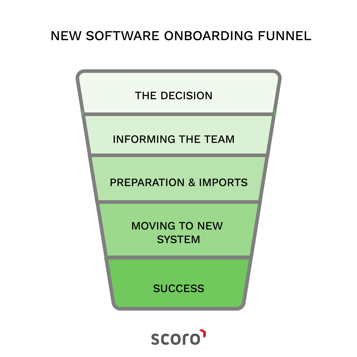 new software onboarding funnel