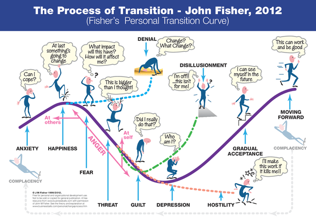 the process of transition fisher s personal transition curve 1