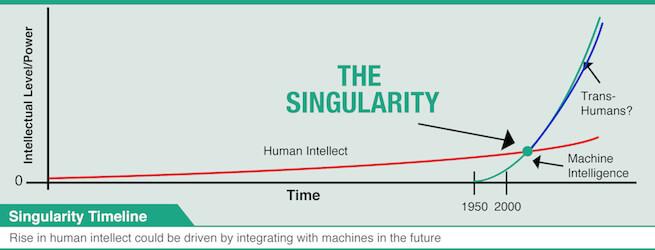 Artificial Intelligence Scoro