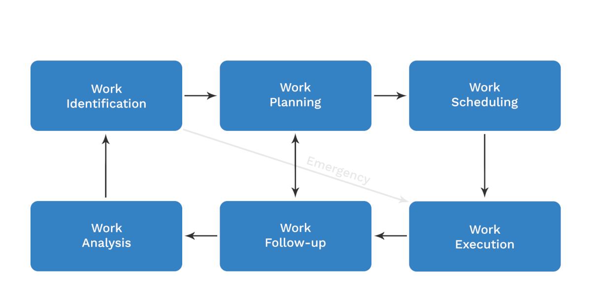 work management flow