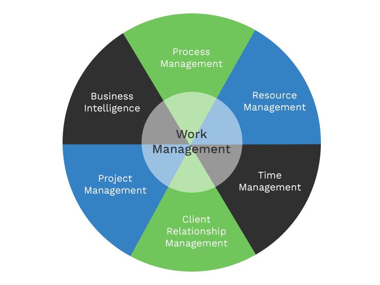 work management wheel