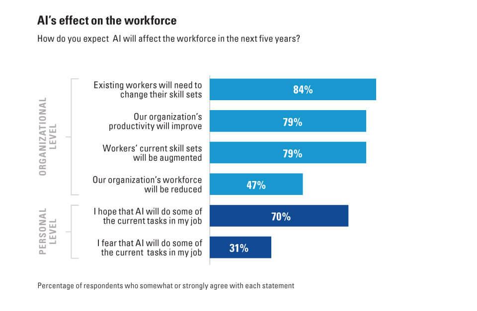 AI effect on workforce