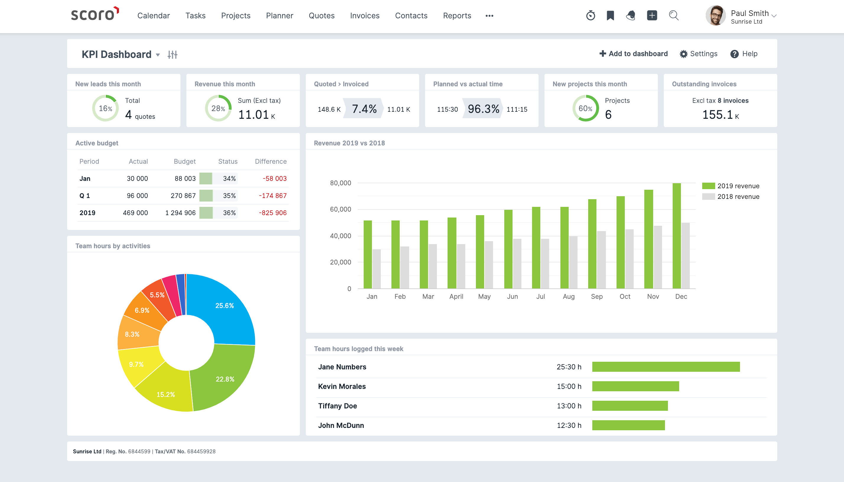 KPI dashboard in Scoro