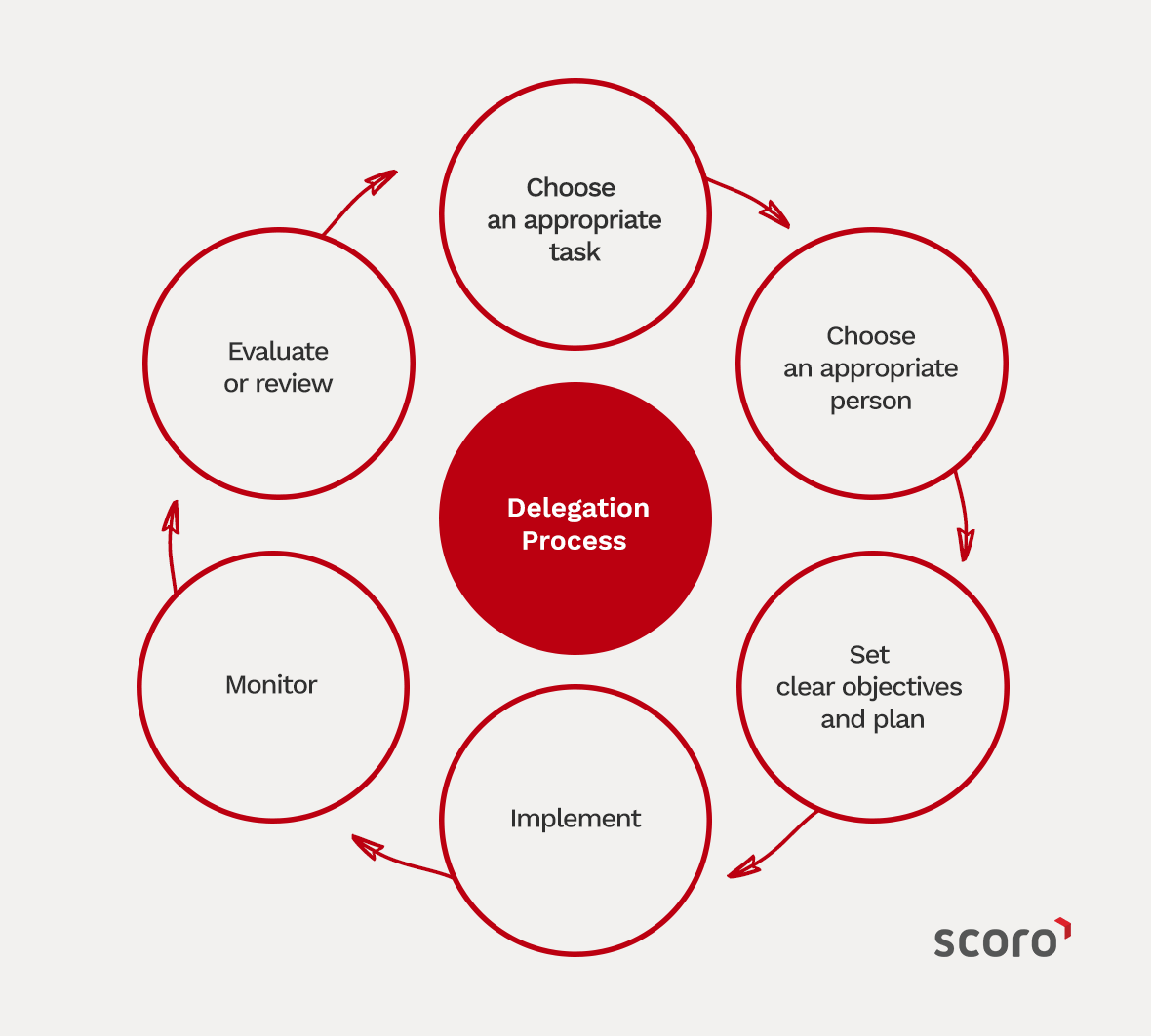 delegation project Successful delegation is crucial to successful project management many people involved as leaders in project management are, however, afraid of delegation.