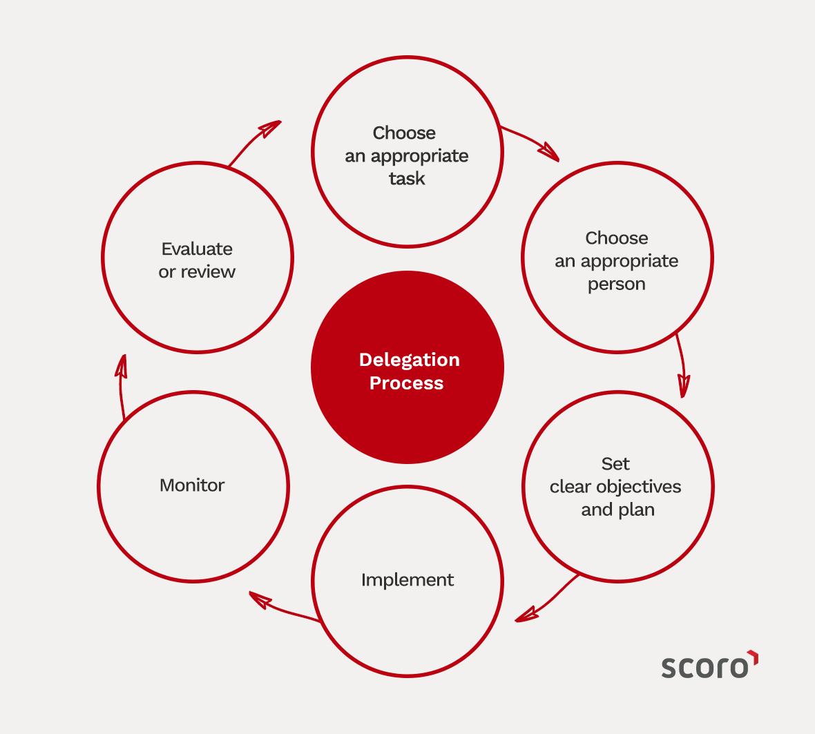 Project Management Delegation Process