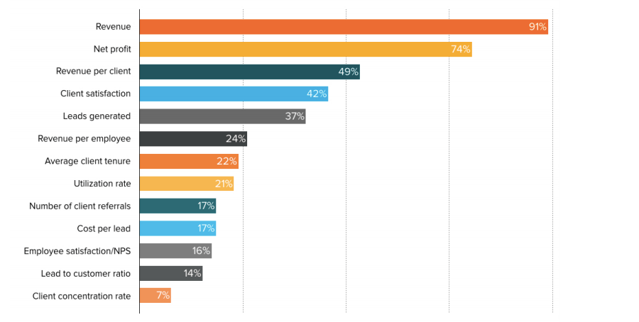 agency-KPIs-hubspot