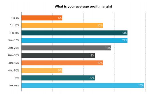 Profit margin survey visual by Hubspot
