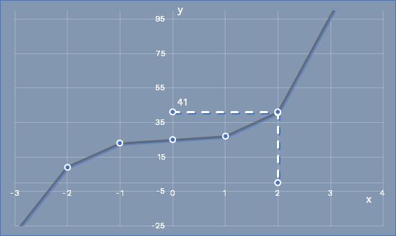 math_graph