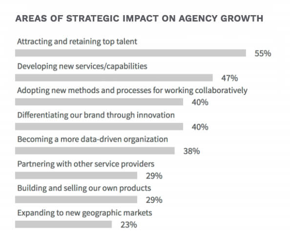 areas of agency growth 2017