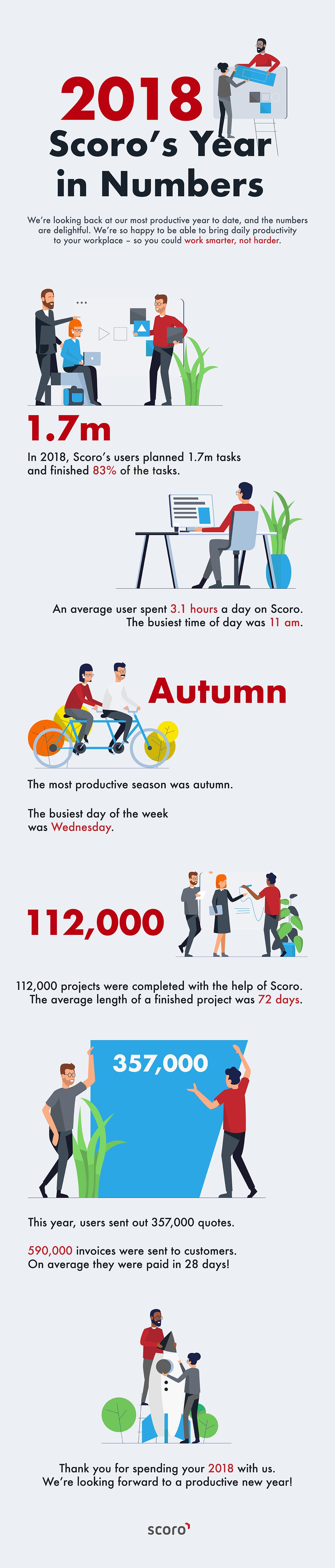 infographic-2018-scoro