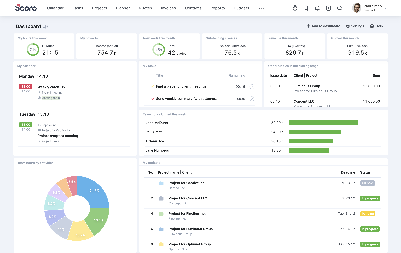 Scoro KPI Dashboard
