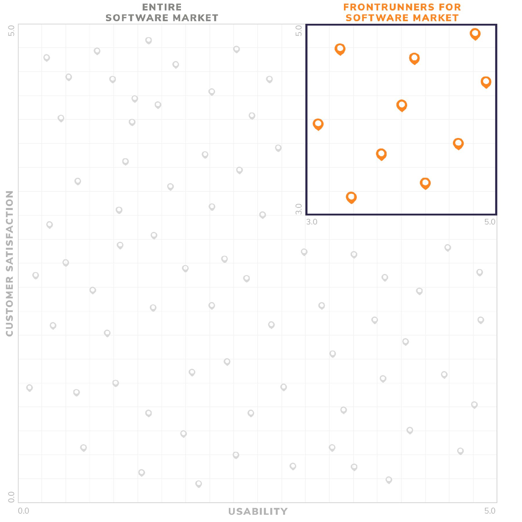 Frontrunner quadrant