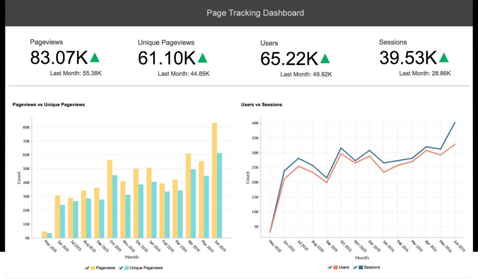 Zoho Analytics product screenshot