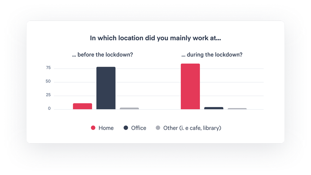 Scoro report - Work Location
