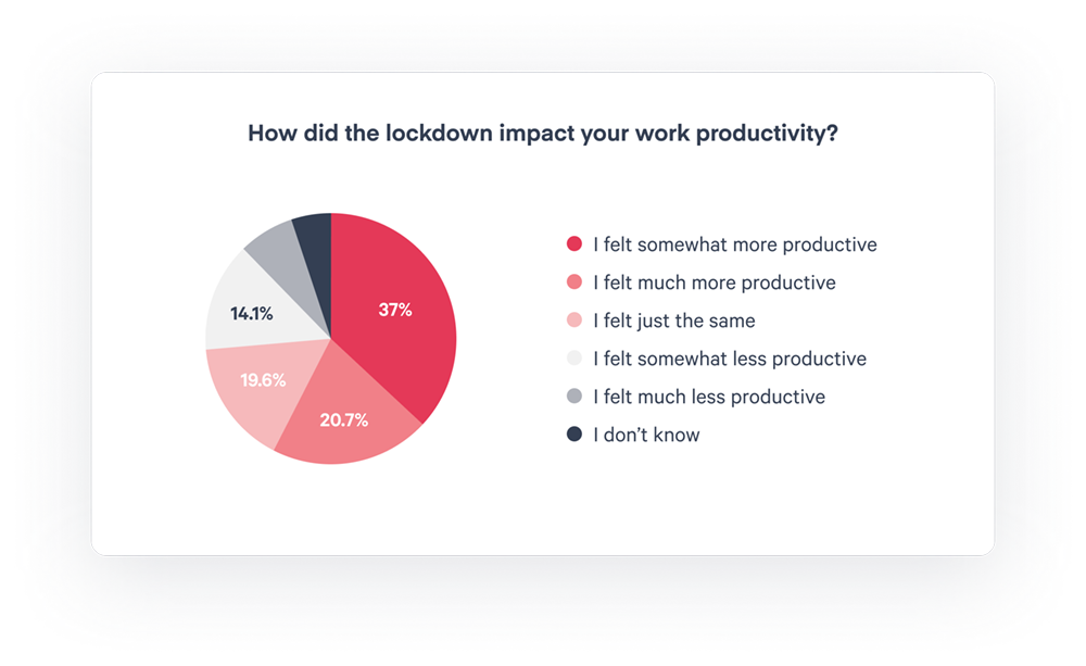 Scoro Report - Productivity