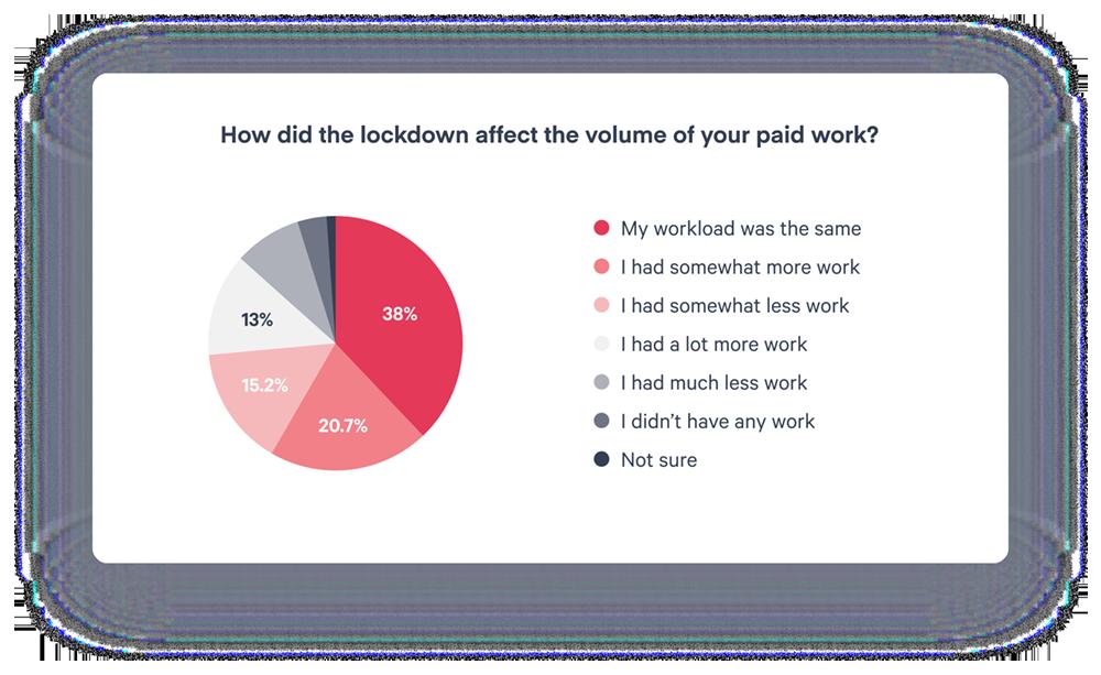 Scoro Report - Workload